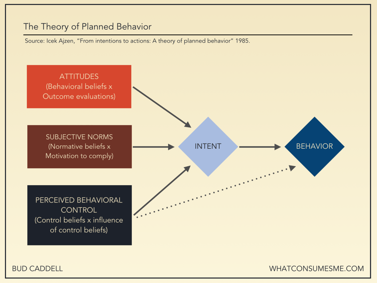 theory of planned behaviour experiment design The theory of reasoned action and the theory of planned behaviour offer alternatives to the traditional method for research and this aspect has only received limited attention.